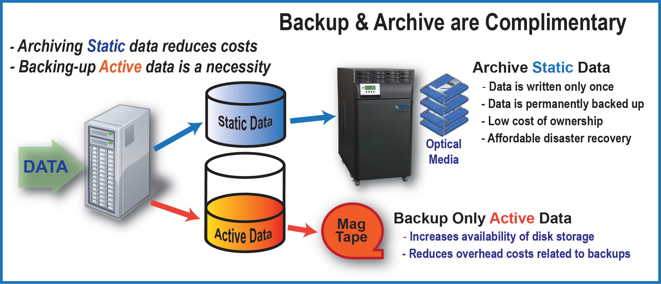 difference between backing up and archiving of data essay Data migration is the process of transferring data between data  is there a difference between traditional  at colocation and ended up  with a data.