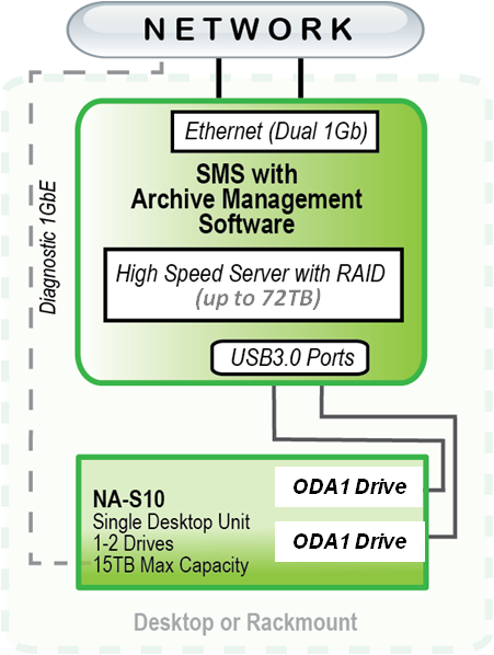 NAS10U Connectivity