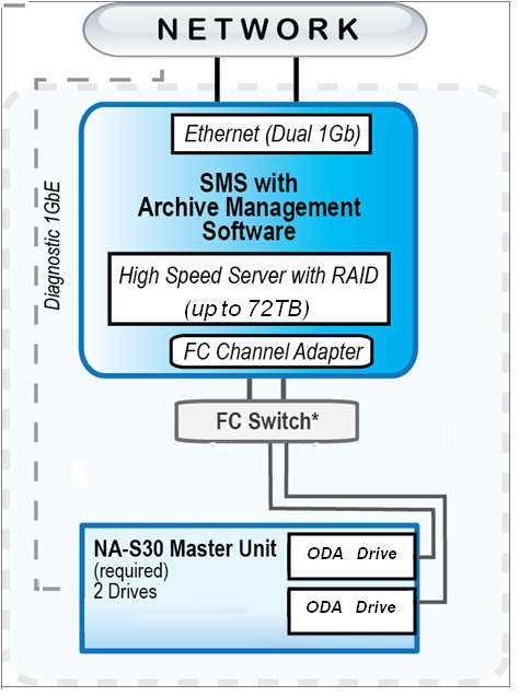 NAS10 Connectivity adj2